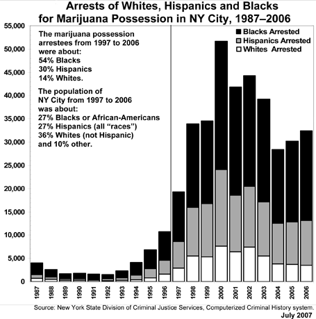 Marijuana Arrests in New York 1987-2006 | Whites, Blacks, Hispanics
