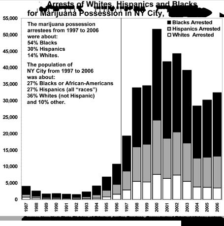 Marijuana Arrests in New York 1987-2006 | Whites, Blacks, Hispanics