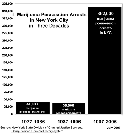 Marijuana Arrests in New York City 1977 - 2006 (Harry G. Levine)