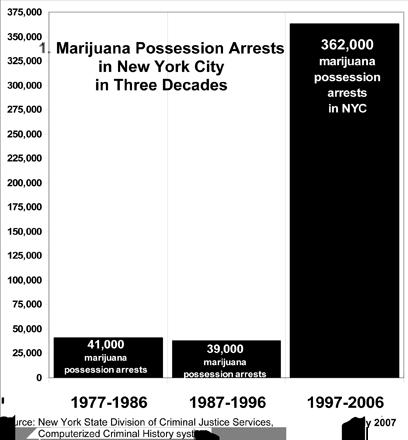 Marijuana Arrests in New York City 1977 - 2006 (Harry G. Levine)
