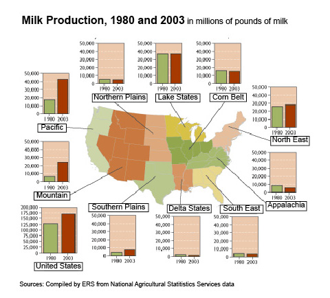 US Milk Production 1980 and 2003 by Region