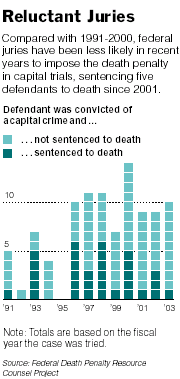 Juries Reluctant to Give the Death Sentence