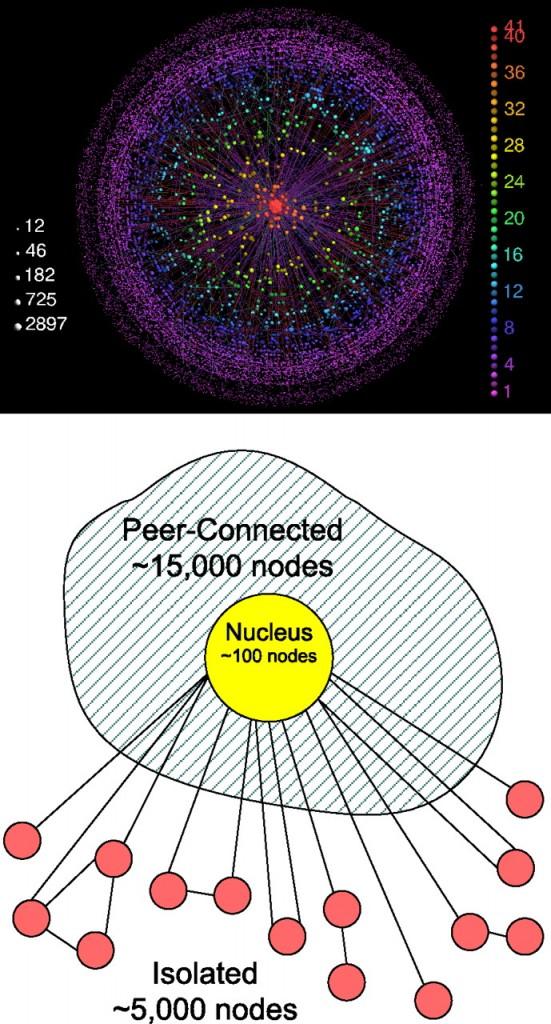 Network Structure of the Internet - Carmi et al