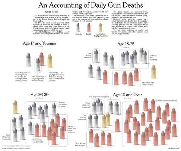 Accounting of Daily Gun Deaths - Bill Marsh