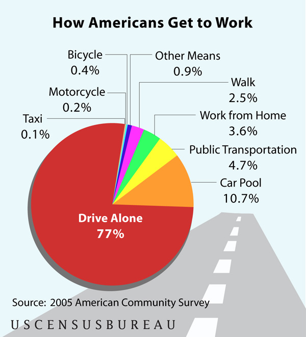 American Commute - Census Data