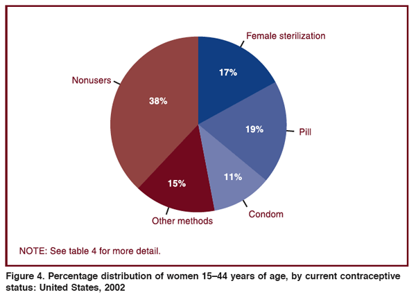 Centers for Disease Control - Current Contraceptive Use of Women 15-44 years old