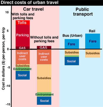 public transit vs private car With global cities swelling and car use soaring, how will our existing transport  systems cope ryan chin at  pedal-powered public transport.
