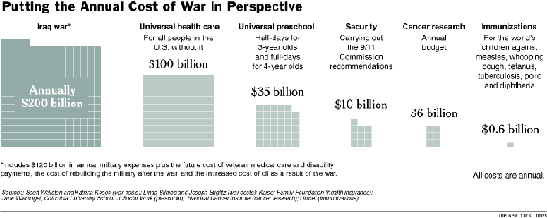 Cost of War in Dollars - Absolute and Relative