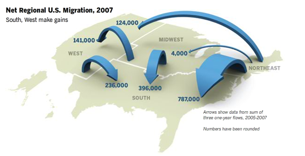 Internal Migration - Pew Research Center