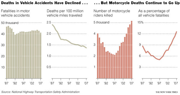 Motorcycle Deaths vs. Car Death Rates