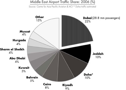 Share of traffic into the Middle East by city