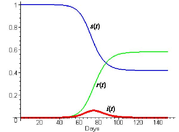 Simple SIR model - Epidemic Spread