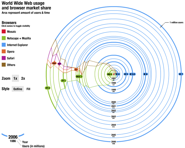 World Wide Web Usage - Browser Market Share