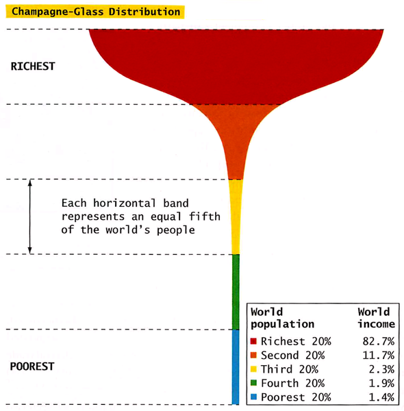 Champagne Glass Distribution of Wealth » Graphic Sociology