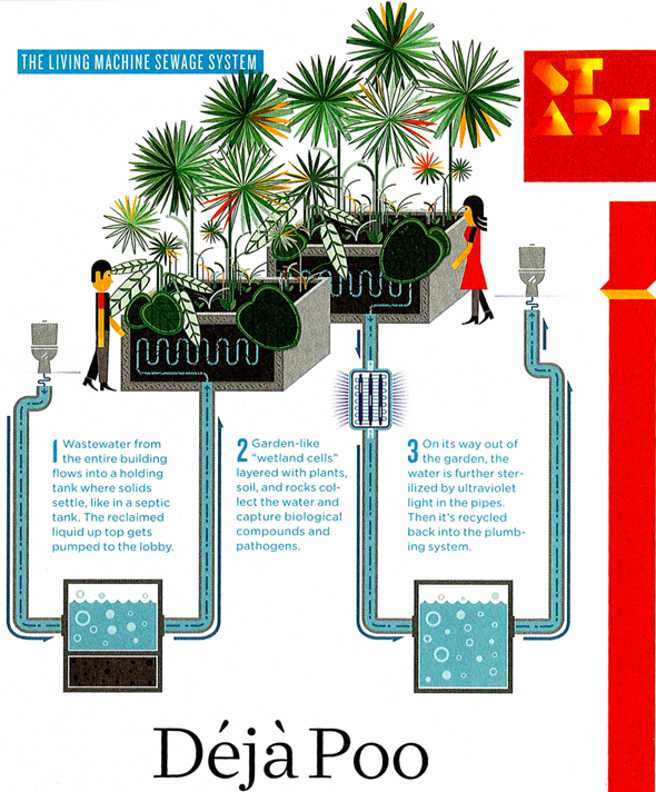 Deja poo - Visualizing wastewater recycling in commercial buildings (Wired, June 2009)