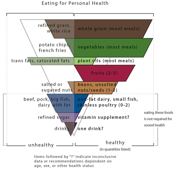 Based on data from Walter Willett's Eat Drink and Be Healthy