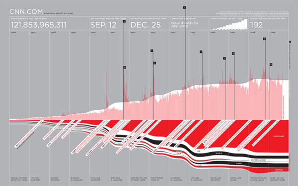 feltron graphic:  cnn.com site traffic since launch day
