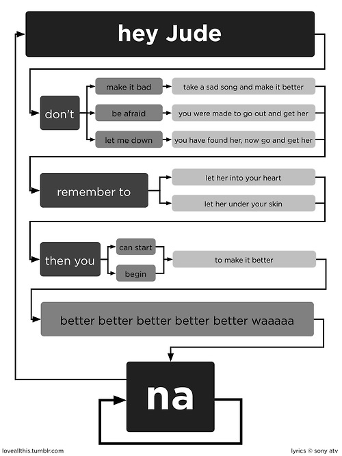 Flowchart of Beatles song 'Hey Jude' created by dannygarcia inspired by jeannr