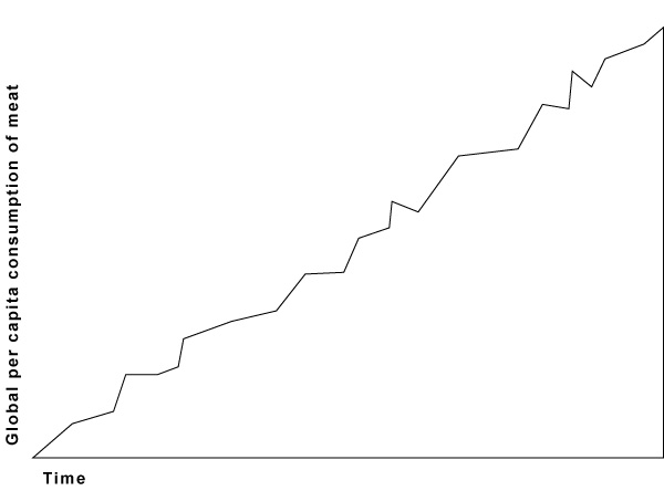 Basic positive relationship depicted by a line graph