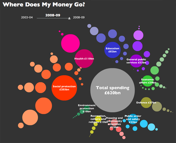 Where does my money go? in the UK - Open Knowledge Foundation, raphic by Iconomical