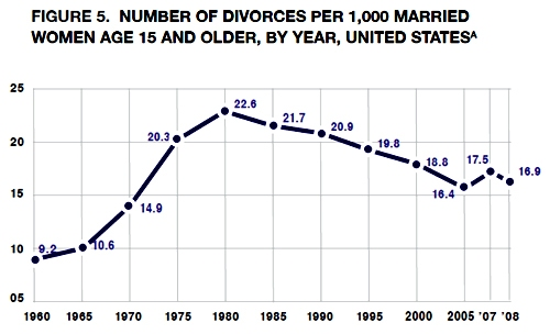 Divorce rate in the US |  1960 - 2008