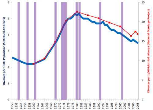 Philip Cohen's sketch including recessions in purple