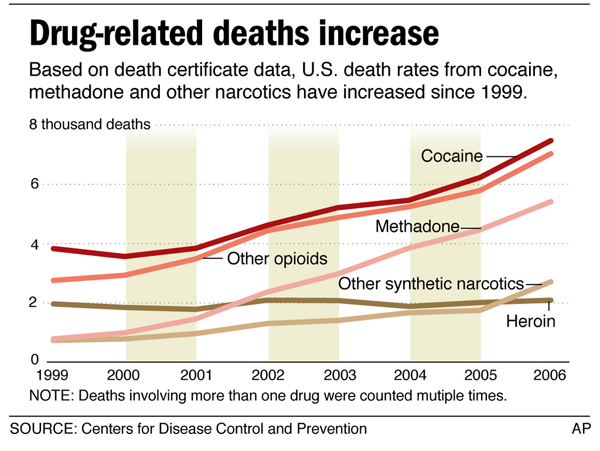 Drug related deaths increase - Associated Press article based on CDC data