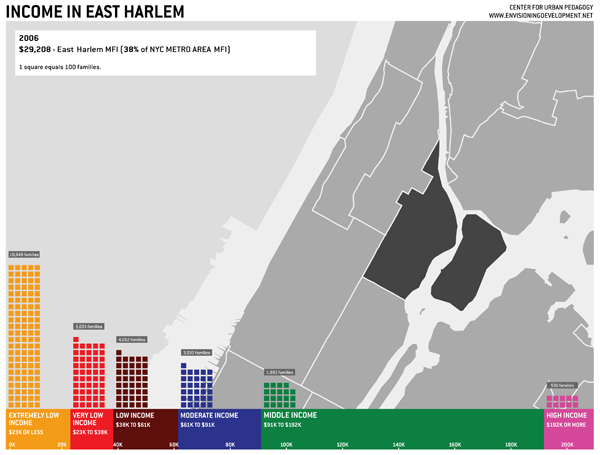 New York City - East Harlem [from envisioning development]