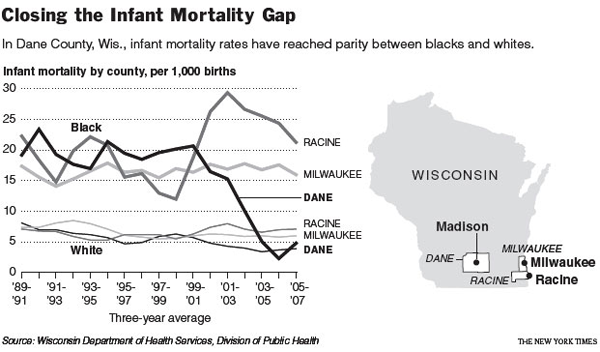 Infant mortality gap between blacks and whites in Wisconsin