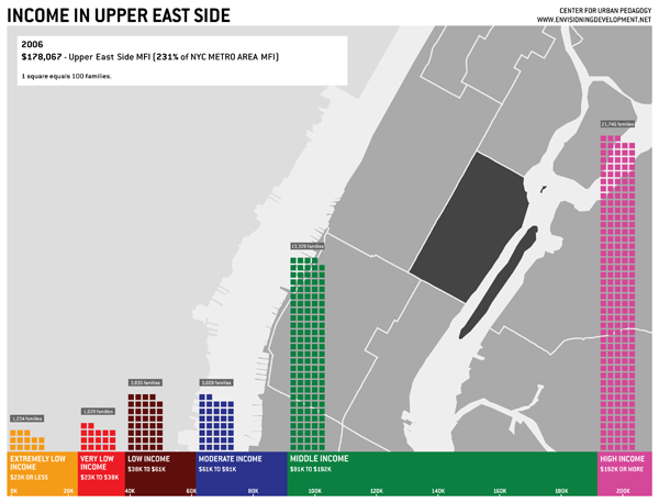 New York City - Upper East Side [from envisioning development]