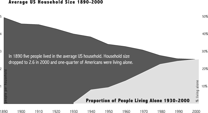 US household size shrinks, living alone increases
