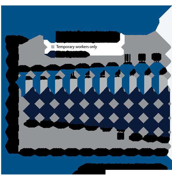 Annual change in U.S. GDP under different scenarios | 2009-2019