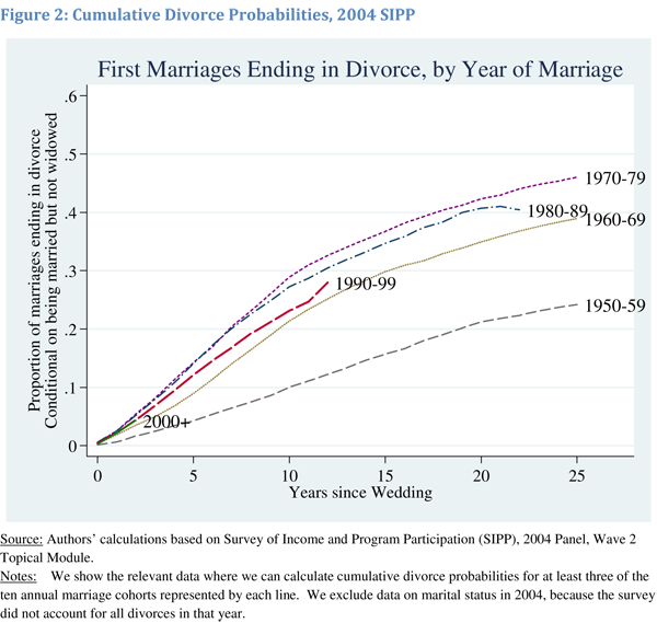 Trends in Marital Stability (2004) | Betsey Stevenson and Justin Wolfers