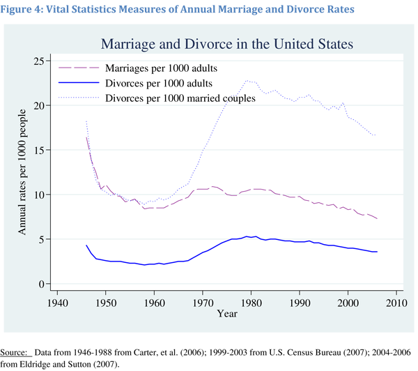 Measures of Annual Marriage and Divorce Rates | Betsey Stevenson and Justin Wolfers
