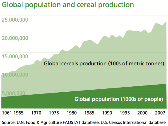 Global Population and Cereal Production