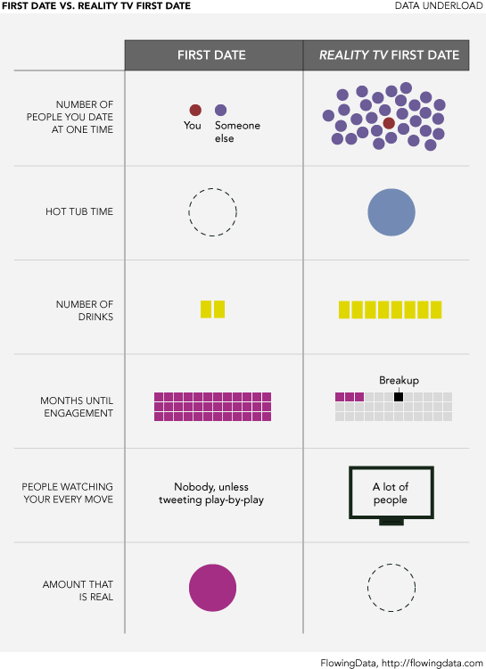 First Date vs. Reality TV First Date - by Nathan Yau from Flowing Data