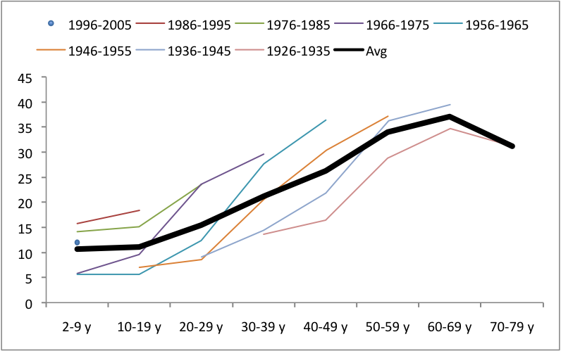 The second draft - now there is a single trend line, but still confusing