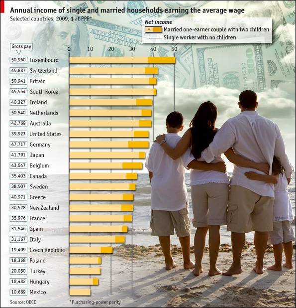 Living Single is More Expensive than Marriage? | The Economist Online