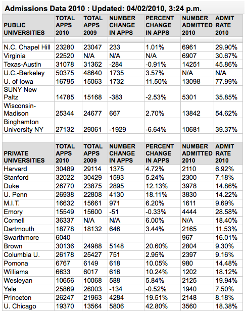 The Choice blog at New York Times 2010 admissions data |  J. Steinberg