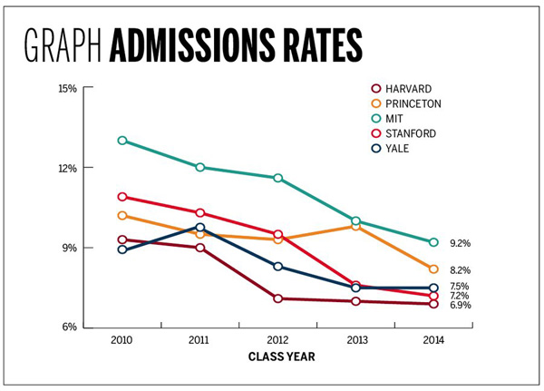 Admissions rates at top schools drop | Yale Daily News