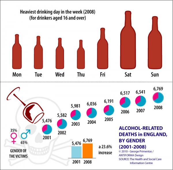 Alcohol Statistics, England | from The Missing Graph