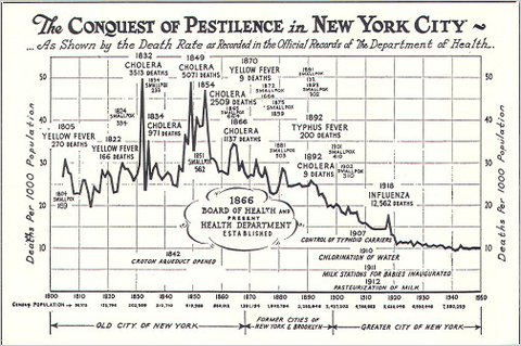 Conquest of Pestilence | Courtesty of New York City Dept. of Health via Glaeser