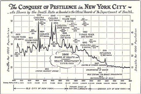 Conquest of Pestilence | Courtesty of New York City Dept. of Health via Glaeser