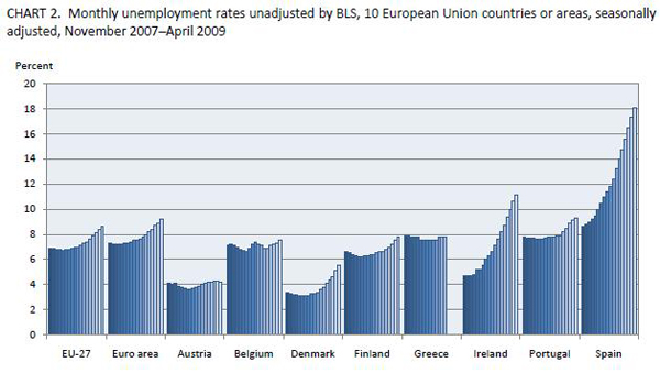 EU unemployment rates Nov. 2007 through April 2009