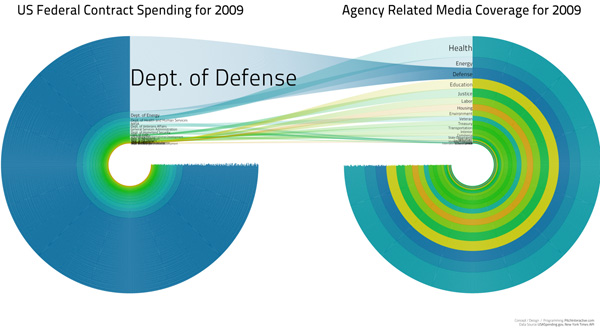 US Federal Contract Spending | Pitch Interactive for Design for America Contest