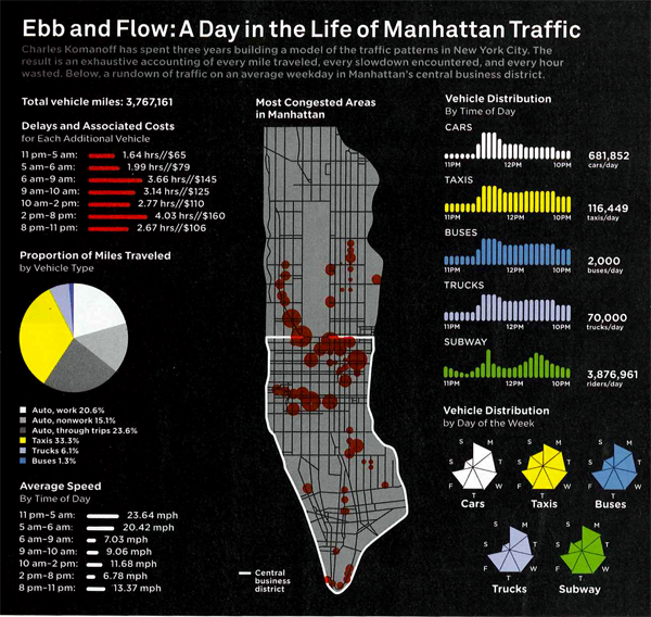 Manhattan traffic patterns