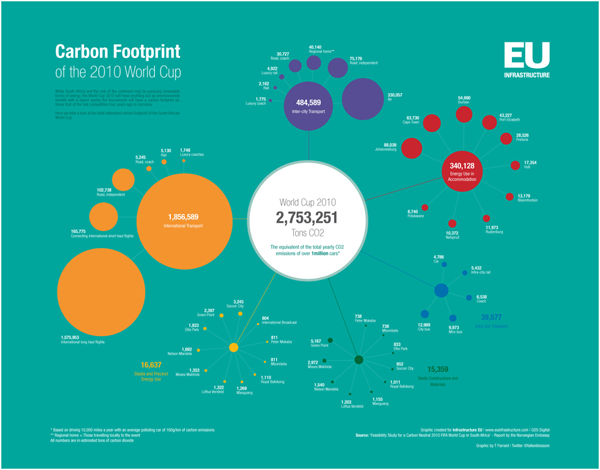World Cup Carbon Footprint | EU Infrastructure