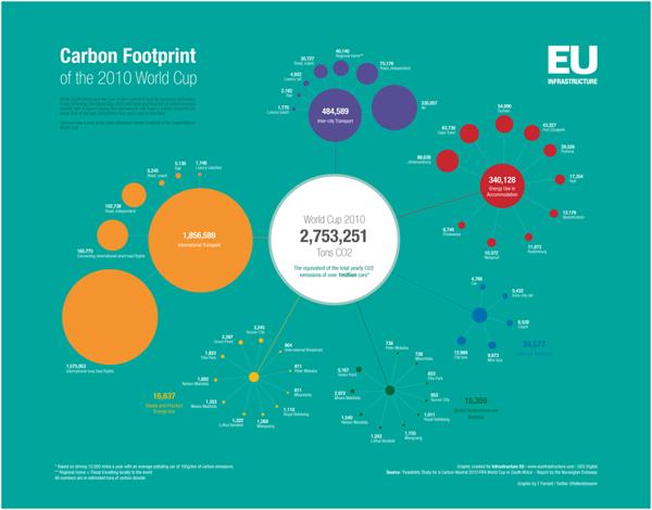World Cup Carbon Footprint | EU Infrastructure