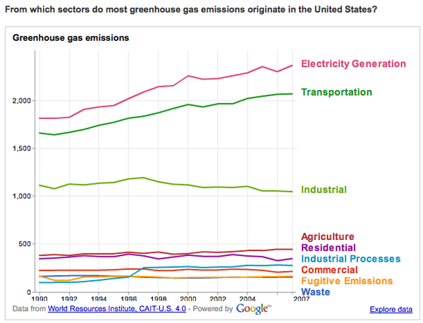 greenhouse gas origins