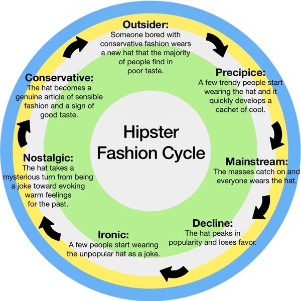 Hipster Fashion Cycle | Emily Miethner